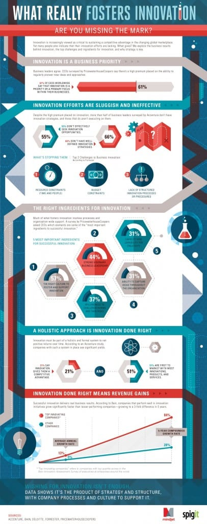 what-really-fosters-innovation-infographic (1)