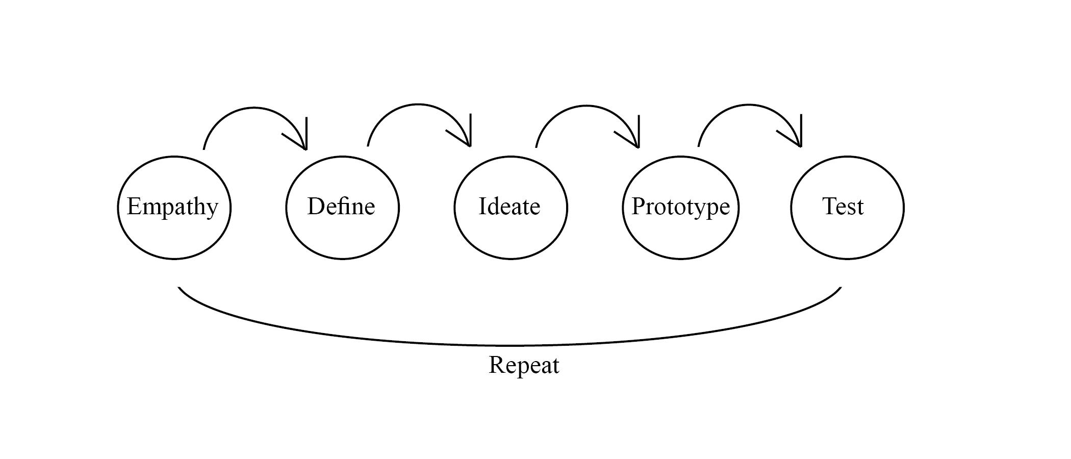 Design Thinking Graph