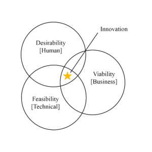 Innovation Graph