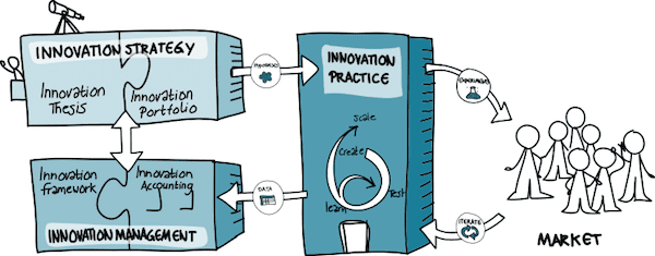 Technology Management Image: Corporate Startup Principles For Building Innovation
