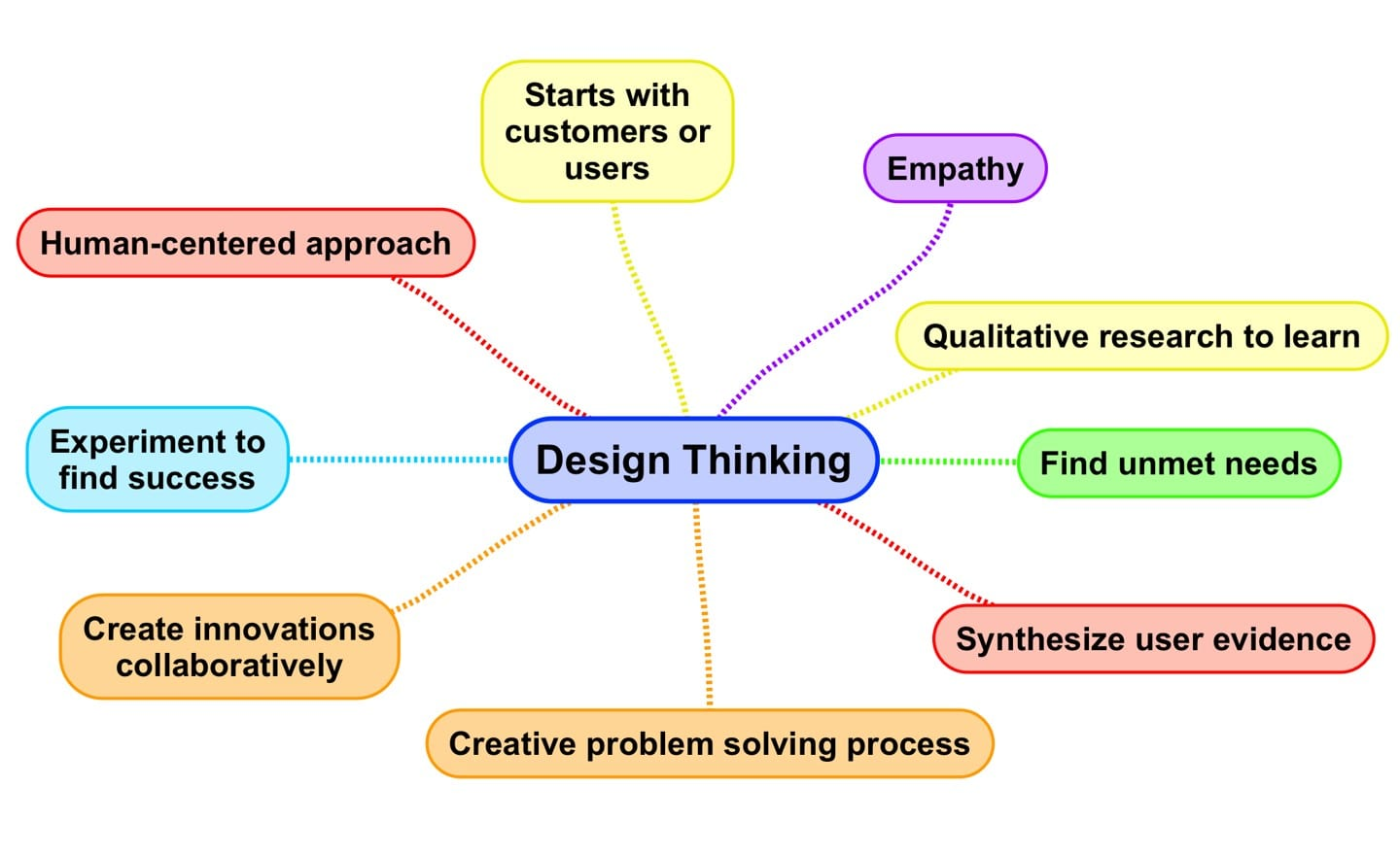 What Is Design Thinking Ways To Define Design Thinking Innovationtraining Org