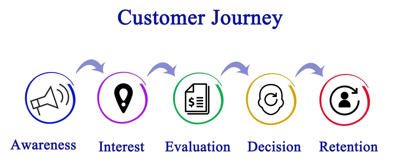 Find resources and tools for customer journey mapping training here.