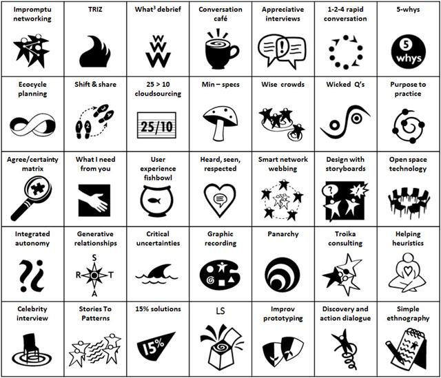 Liberating Structures Training & Templates